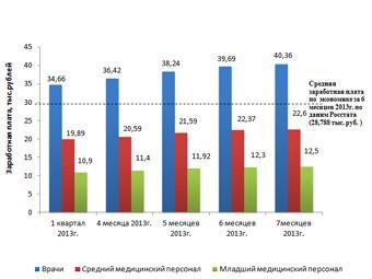 Средняя зарплата российского врача превысила 40 тысяч рублей