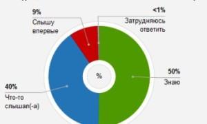 Треть россиян не верят в эффективность антитабачных мер