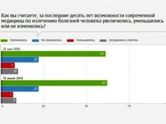 Две трети жителей страны не верят в российскую медицину