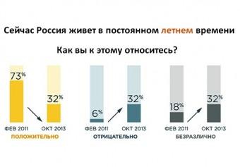 Россия перейдет на зимнее время в ночь на 26 октября