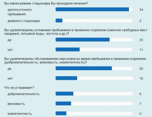 Минздрав предложил россиянам оценить больницы и поликлиники