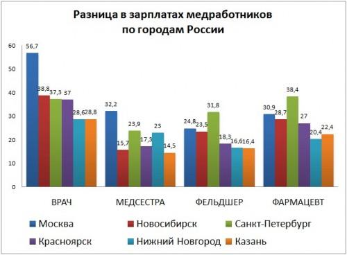 Минздрав предложил регионам ввести более прогрессивную оплату труда медиков