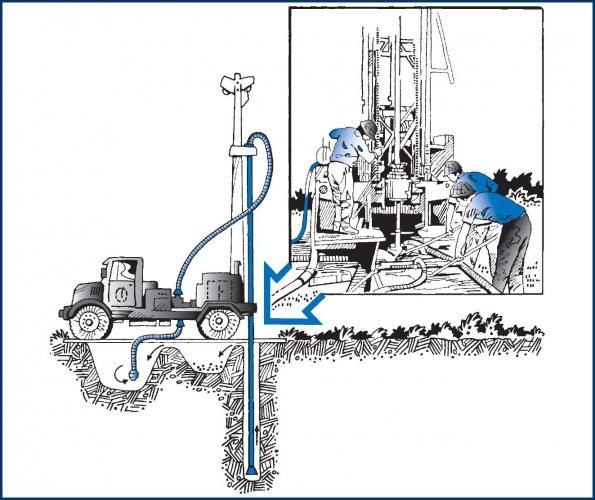 Способы бурения скважин на воду