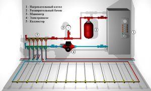 Система обогрева водяной тёплый пол