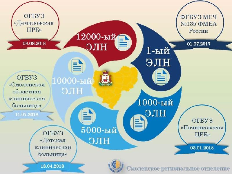 В Смоленской области выдано 12 тысяч электронных больничных