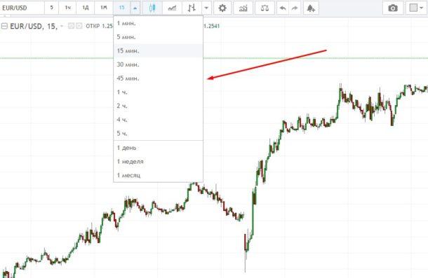 Таймфрейм в торговле опционами