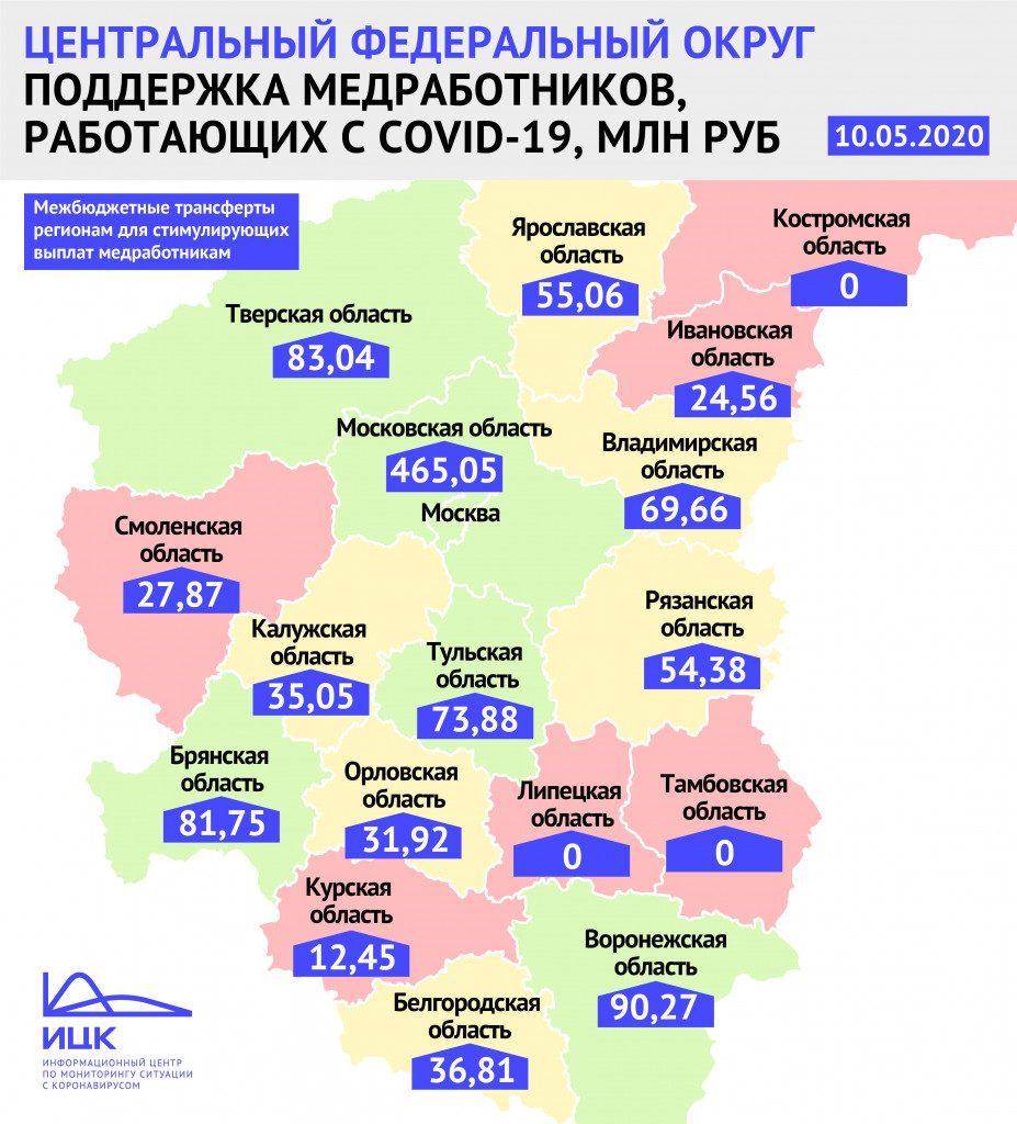 Смоленская область получила почти 28 миллионов рублей на выплаты медикам, работающим с больными коронавирусом