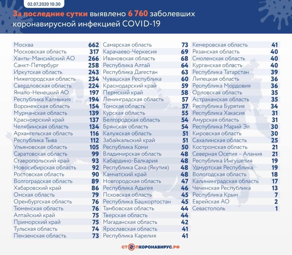 В каких регионах выявили новых зараженных коронавирусом в России